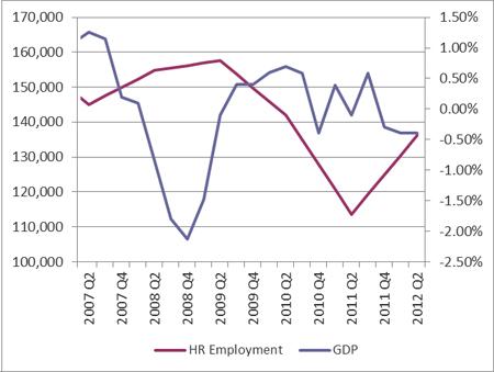22,500 HR Jobs Created In Last Year